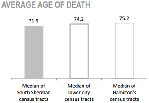 South Sherman Neighbourhood average age of death chart