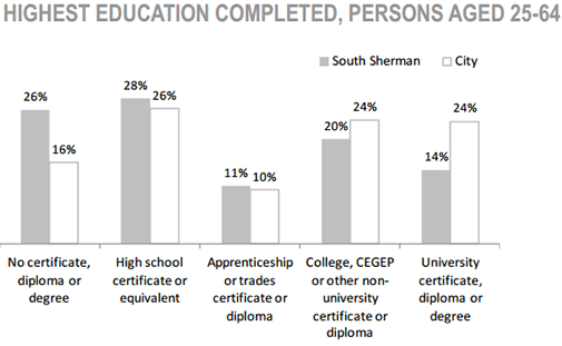 South Sherman Neighbourhood high education completed, persons aged 25 to 64 chart