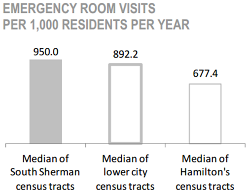 South Sherman Neighbourhood percentage of emergency room visits per 1,000 residents per year chart
