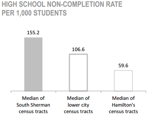 South Sherman Neighbourhood high school non-completion rate per 1,000 student chart