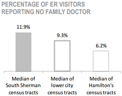 South Sherman Neighbourhood percentage of ER visitors reporting no family doctor chart