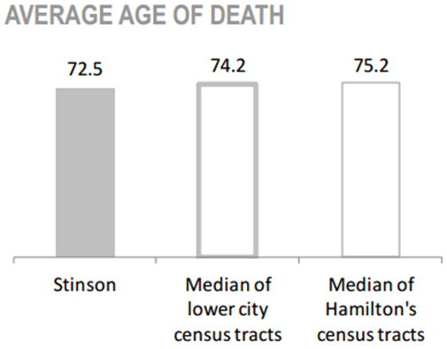 Stinson Neighbourhood average age of death chart