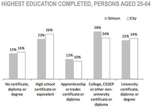 Stinson Neighbourhood highest education completed, persons aged 25 to 64 chart