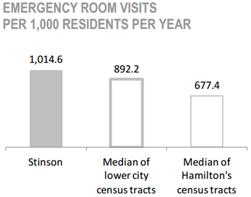 Stinson Neighbourhood emergency room visits per 1,000 residents per year chart