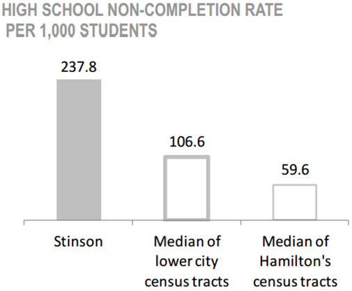 Stinson Neighbourhood high school non-completion rate per 1,000 students chart