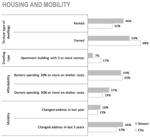 Stinson Neighbourhood housing and mobility chart