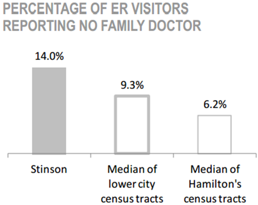 Stinson Neighbourhood percentage of ER visitors reporting no family doctor chart