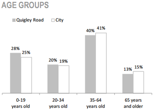 Davis Creek Neighbourhood age groups chart