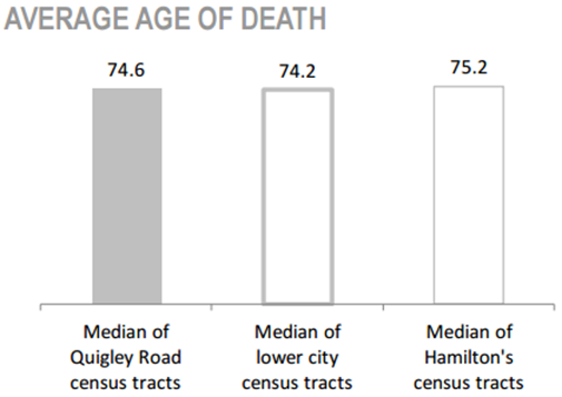 Davis Creek Neighbourhood average age of death chart