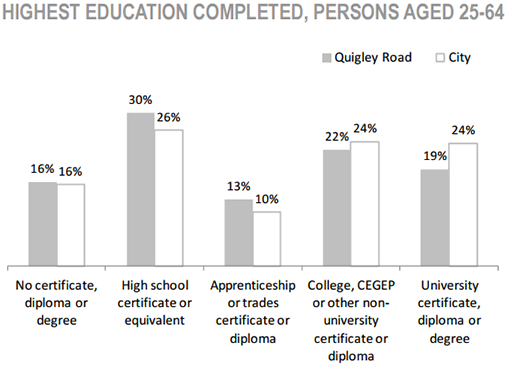 Davis Creek Neighbourhood highest education completed, persons aged 25 to 64 chart