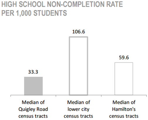 Davis Creek Neighbourhood high school non-completion rate per 1,000 students chart