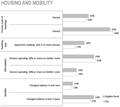 Davis Creek Neighbourhood housing and mobility chart
