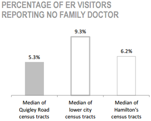 Davis Creek Neighbourhood percentage of ER visitors reporting no family doctor chart