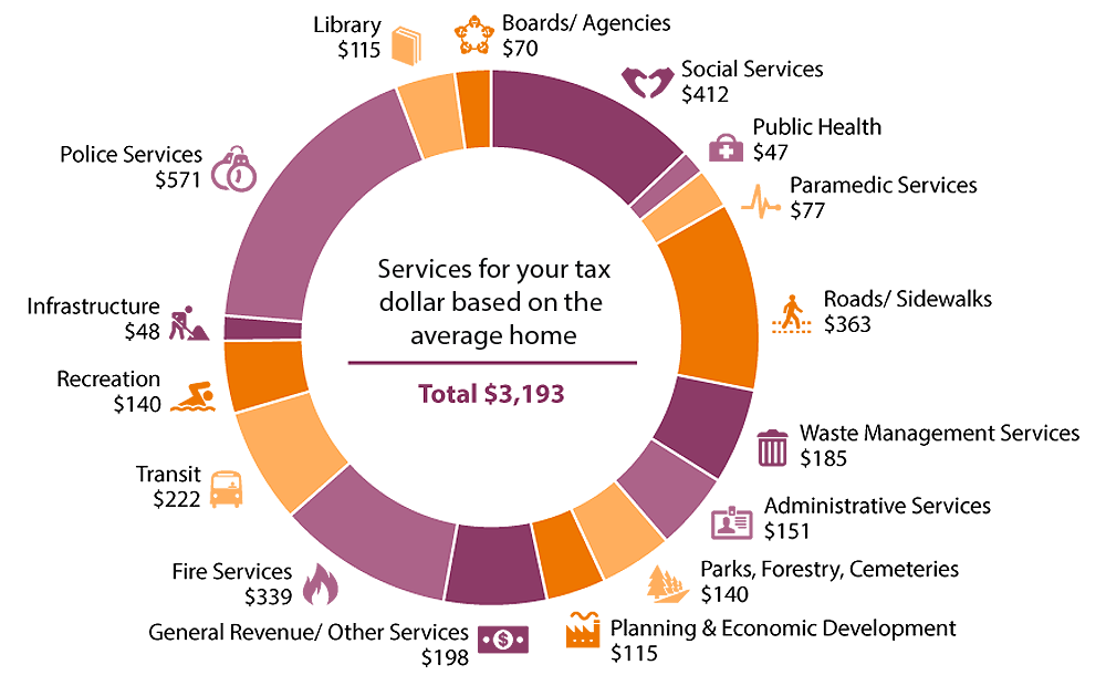 2015 tax dollars at work pie chart - Services for your tax dollar based on the average home. Total:$3,193