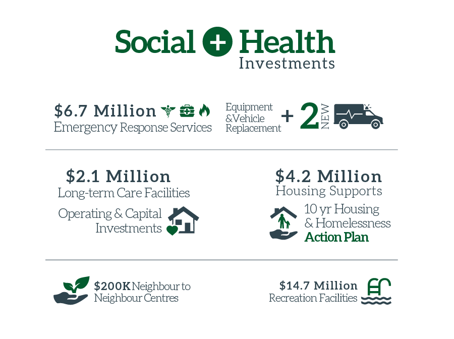 Social and Health Budget Infographic 2016