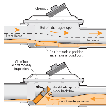 Diagram of Backwater valve