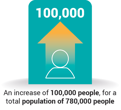 An increase of 100,000 people for a total population of 780,000 people
