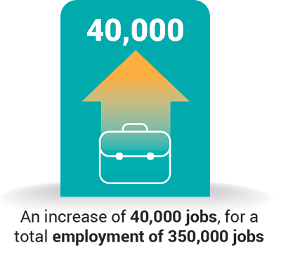 An increase of 40,000 jobs for a total employment of 350,000 jobs