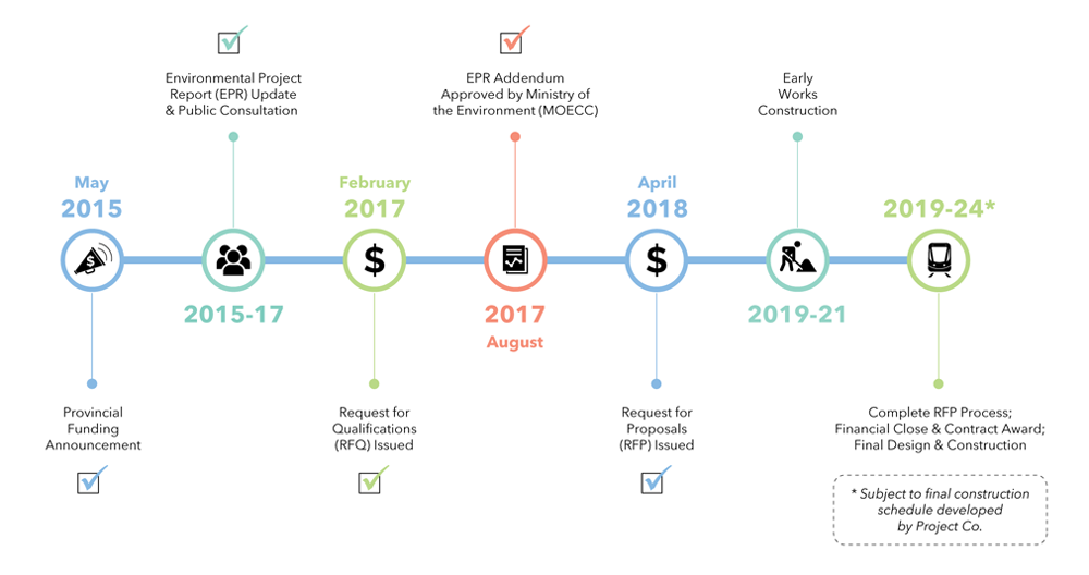 Hamilton LRT progress timeline