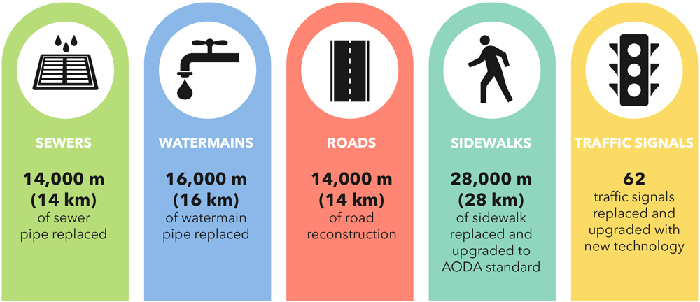 LRT infrastructure benefits info graphic