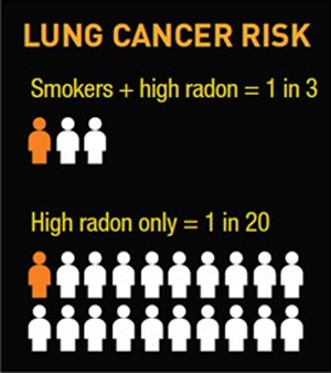 Lung Cancer risk Smokers and high radon is 1 in 3, non-smokers and high radon is 1 in 20