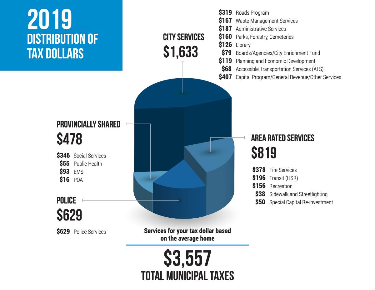 2019 Tax Distribution Chart