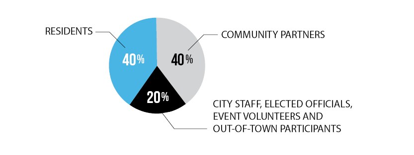Pie Chart showing the demographics of attendees:Residents made 40% of summit attendees, Community Partners made 40% of summit attendees and City staff 20% of summit attendees.