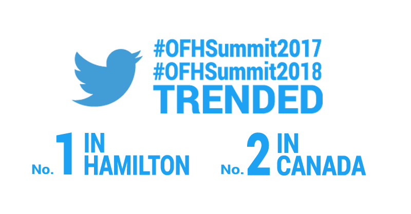 #OFH Summit2017 and #OFHSummit2018 were number 1 Trending hashtags on Twitter in Hamilton and number 2 in Canada