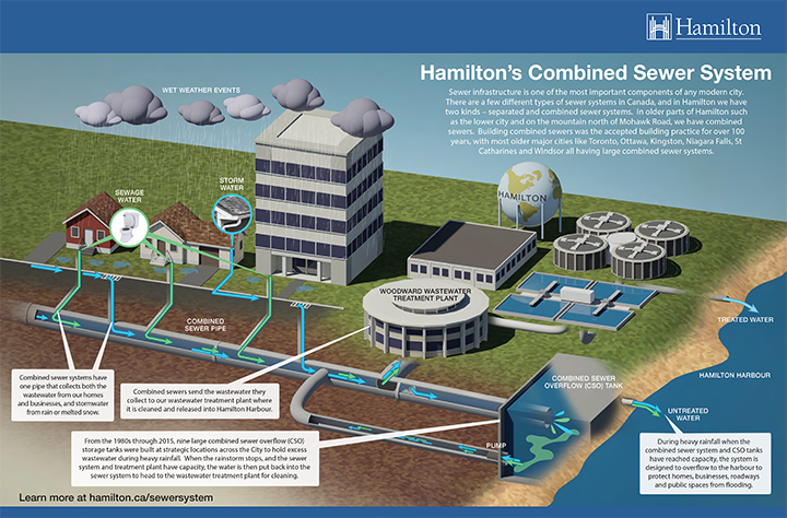 Hamilton's Combined Sewer System