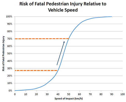 Graph outlining risk of fatal pedestrian injury relative to vehicle speed