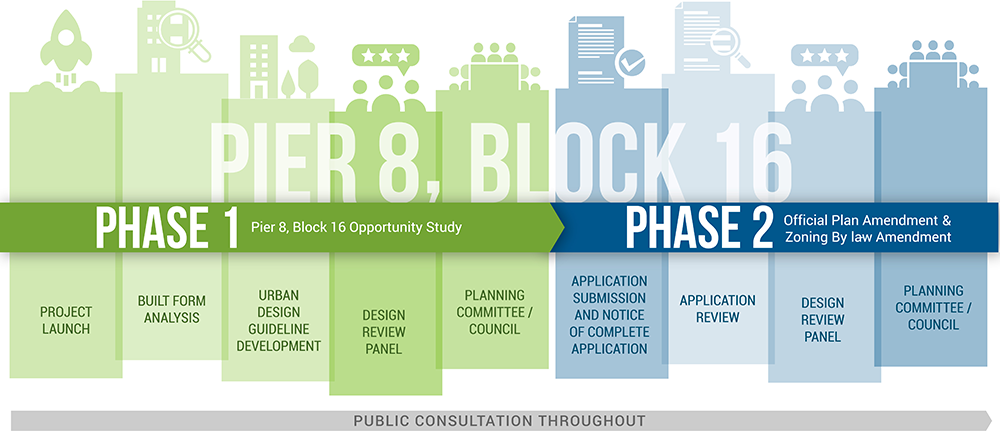 Study Timeline Graphic for Pier 8 - Block 16