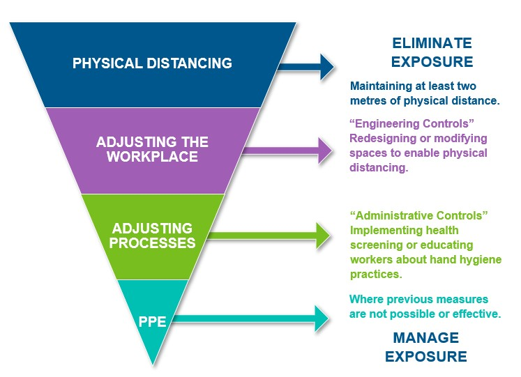 Physical Distancing - Maintaining at least 2 meters of physical