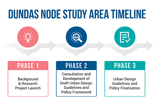 Timeline for the Dundas Community Node Study outlining 3 phases to take place in 2020