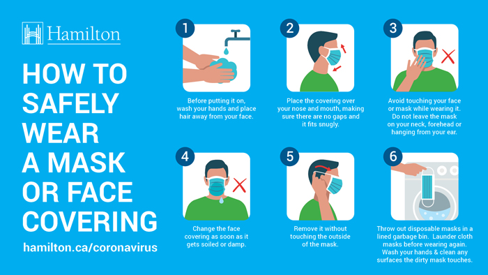Images of how to safely wear a mask or face covering