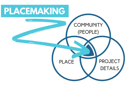 Placemaking Venn Diagram