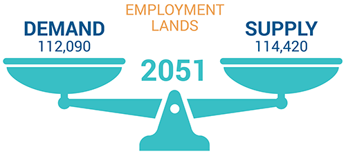 Relationship between supply and demand for employment lands