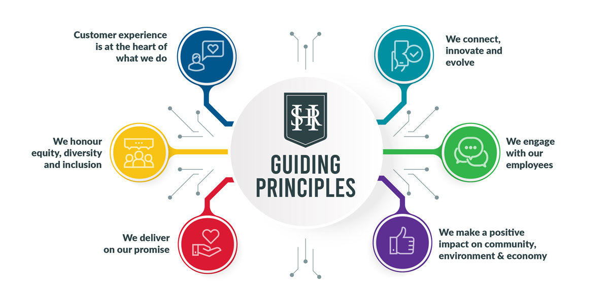 HSR Guiding Principles - Customer Experience is at the heart of what we do. We connect innovate and evolve. We honuor equity, diversity and inclusion. We engage with our rmployees. We deliver on our promise. We make a positive impact on community, environment a& economy.