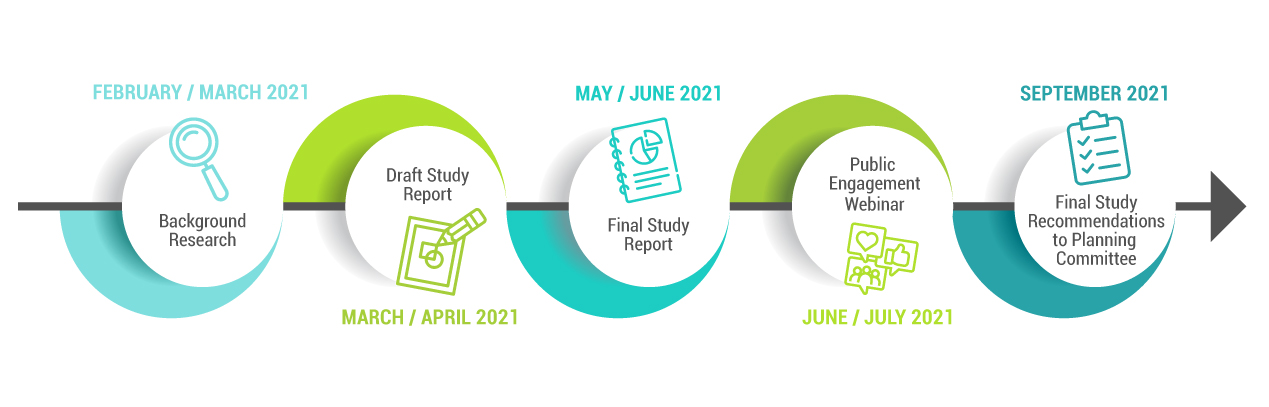Timeline for the Pleasantview Area Land Use Study identifying key phase of the study from March 2021 to September 2021