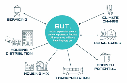 The decision on whether or not to expand the urban boundary can have many impacts but urban expansion area is only 1 potential impact. All scenarios will also have impacts on servicing, housing distribution/mix, transporation, etc.