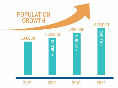 Chart showing Population Growth increasing from 584,000 in 2021 to an additional +87,000 to a total of 820,000 in 2051
