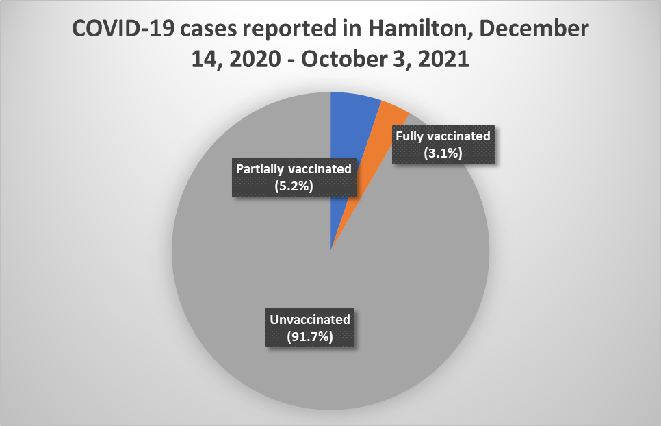 •Out of the 16,896 cases reported in Hamilton since December 2020, only 0.3% have been in fully vaccinated individuals and 4.1% in partially vaccinated individuals