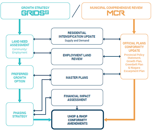 City's Municipal Comprehensive Review Process as it relates to the GRIDS 2 process
