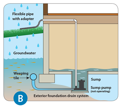 Diagram of malfunctioning sump pump that can cause basement flooding