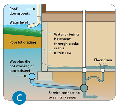 Diagram of abundance of surface water that can cause basement flooding