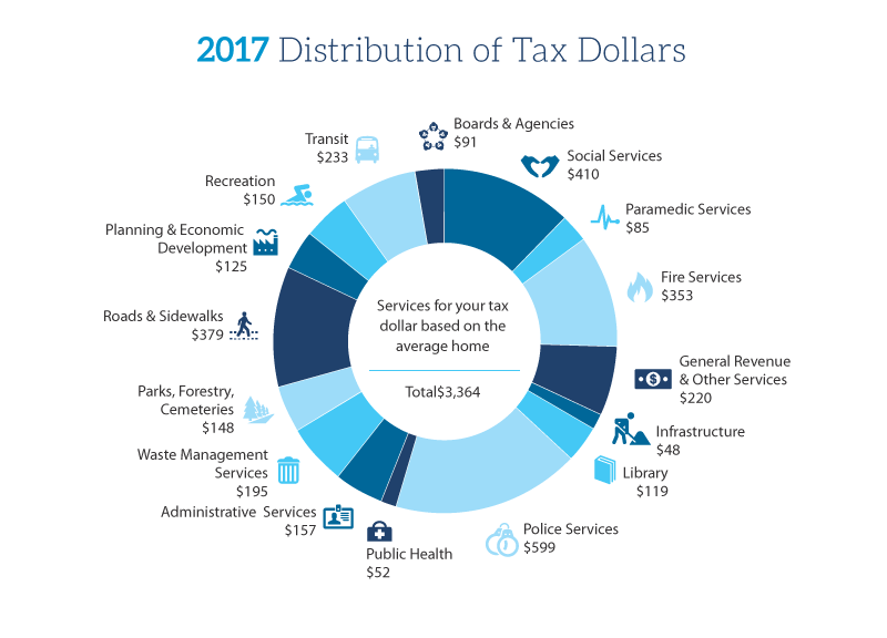 Tax Distribution Chart 2017