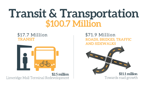 Transit and Transportation Tax Infographic 2017