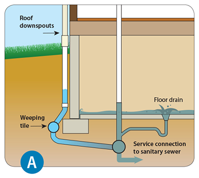 Diagram of weeping tile and downspout connected to the sanitary sewer that can cause basement flooding