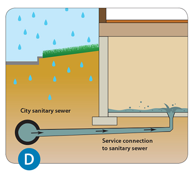 Diagram of a City sanitary sewer pipe that is can full which can cause basement flooding